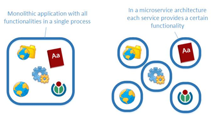 Monolithic versus microservices architecture